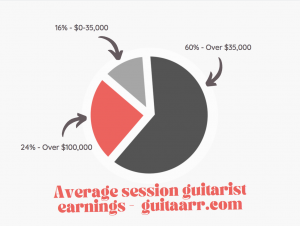 how much do sessions guitarist earn data image